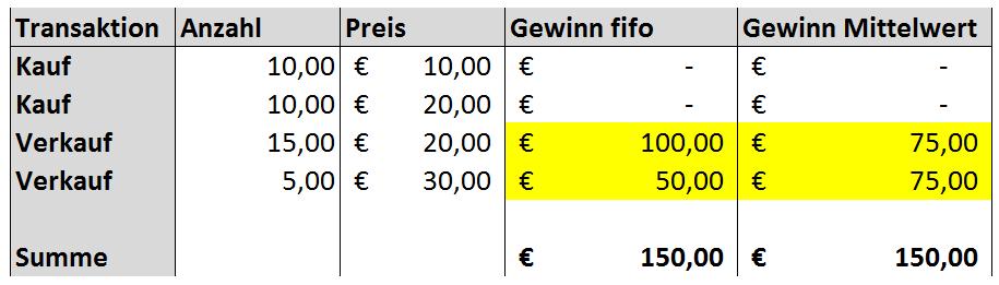 Gewinnberechungs-Beispiel fifo vs. Mittelwerte