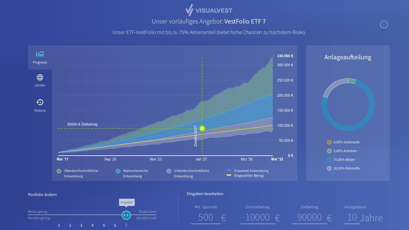 Beispiel: Empfehlung von VisualVest