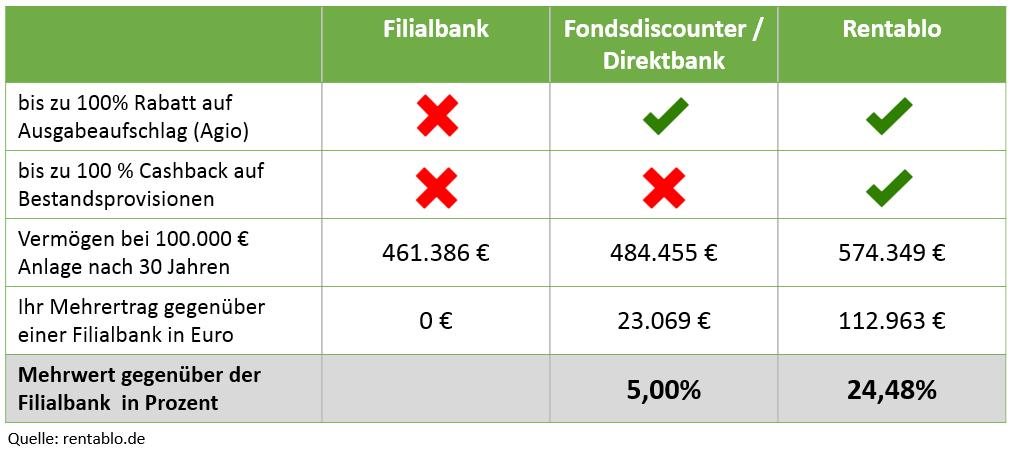 Fondsvermittlung: So viel mehr können Sie sparen mit dem richtigen Fondsvermittler (Beispielrechnung)