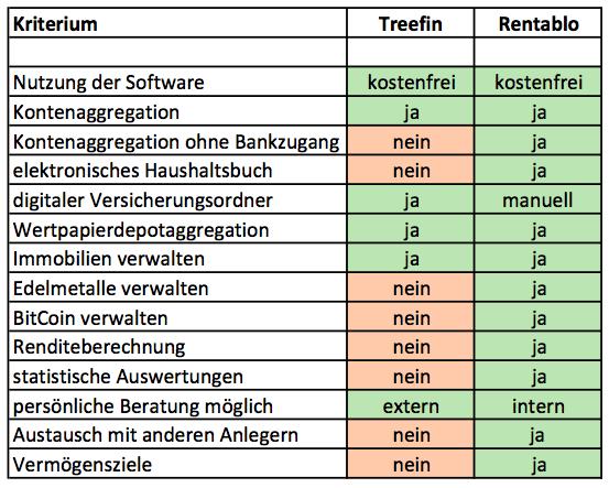 Vergleich Treefin - Rentablo