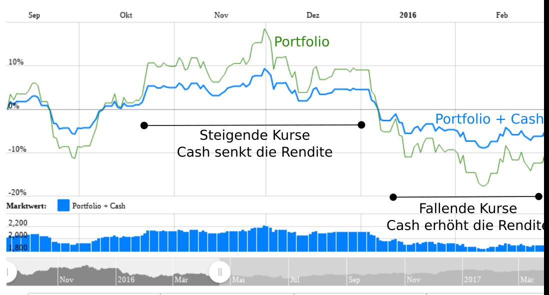 Effekt von Cash