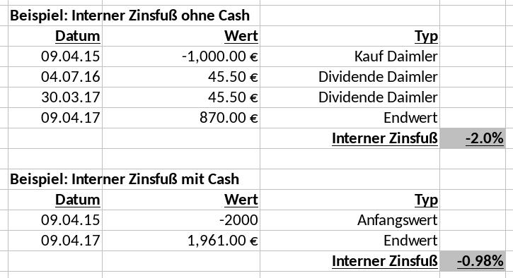 Interner Zinsfuß Beispiel Daimler