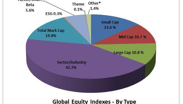 Faktor 72: 43.192 Aktiengesellschaften versus 3,13 Millionen Indizes