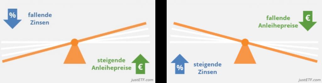 Anleihe ETF und steigende Zinsen
