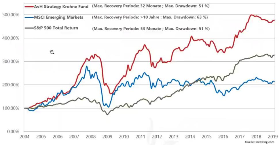 AvH Emerging Markets