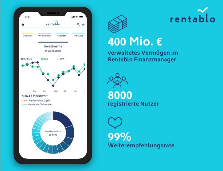 Rentablo Crowdfunding key facts