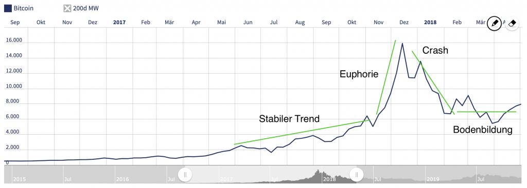 Blasenbildung Bitcoin