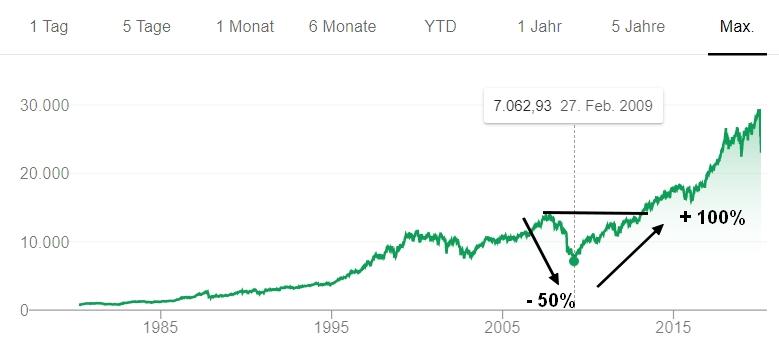 Börsencrash: So entwickelte sich der Dow Jones nach 2008.