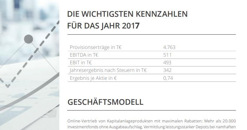 Fondsdiscount.de berichtet über Erfolge in einer Pressemappe.