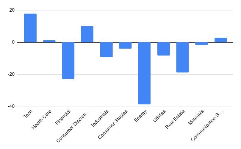Hoch bewertete Tech-Unternehmen und immer noch günstige Value Aktien