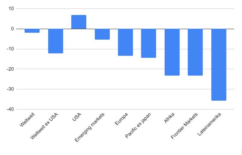 Analyse: YTD-Rendite nach globalen Sektoren weltweit