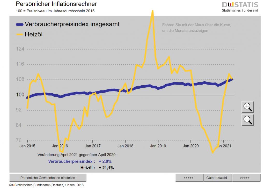 Inflation-Heinzoel