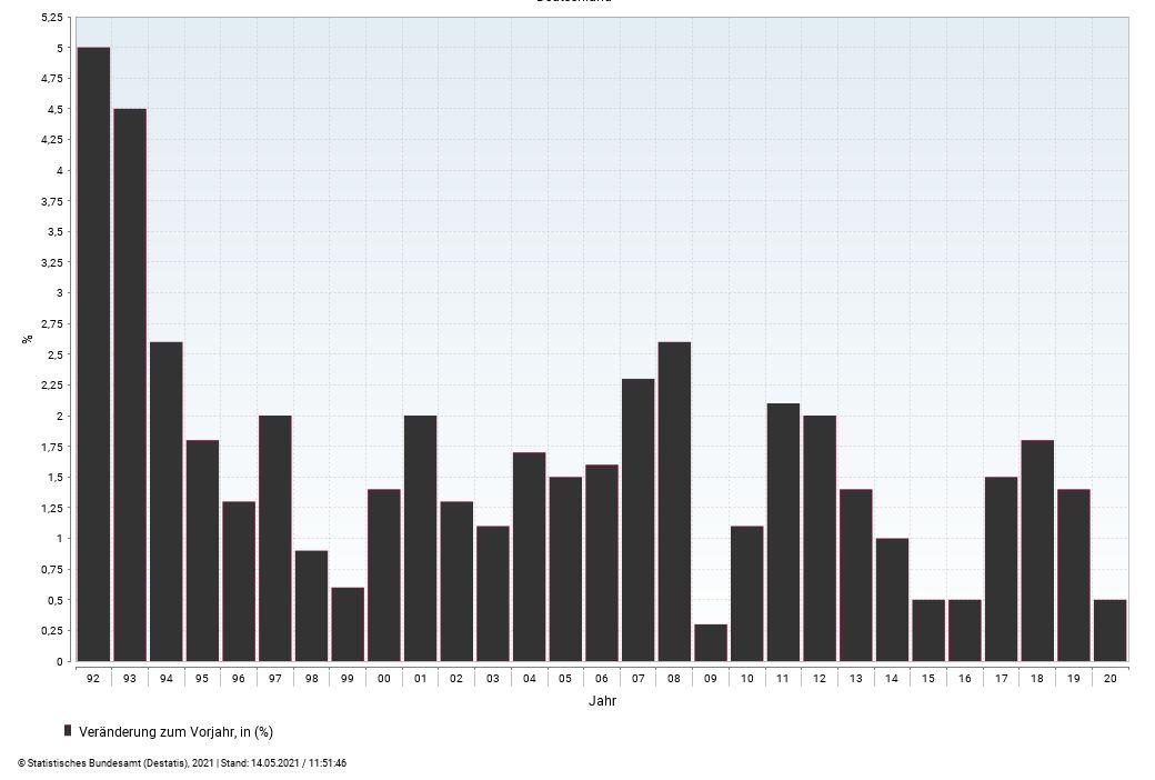 Die Inflation in Deutschland: Seit Mitte der 90er kaum der Rede wert. In diesem Jahr könnten es aber bis zu drei Prozent werden.