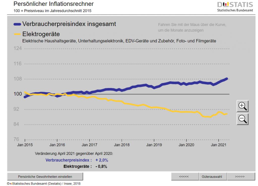 Inflation_Elektro