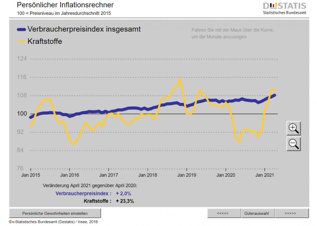 Inflation_Kraftstoff