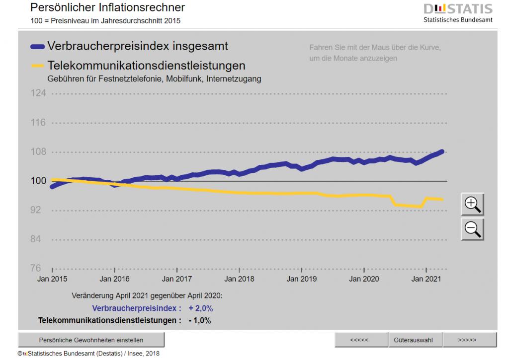 Inflation_Telekomm