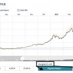 portfolio-performance-vergleichen-so-gehts