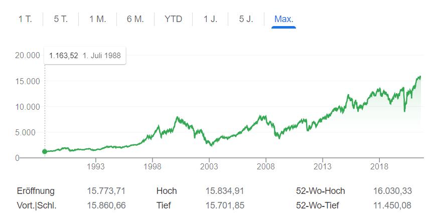 2003: Der DAX hat einen Knacks.
